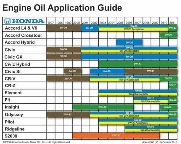 Применение масла Honda Ultra (таблица)
